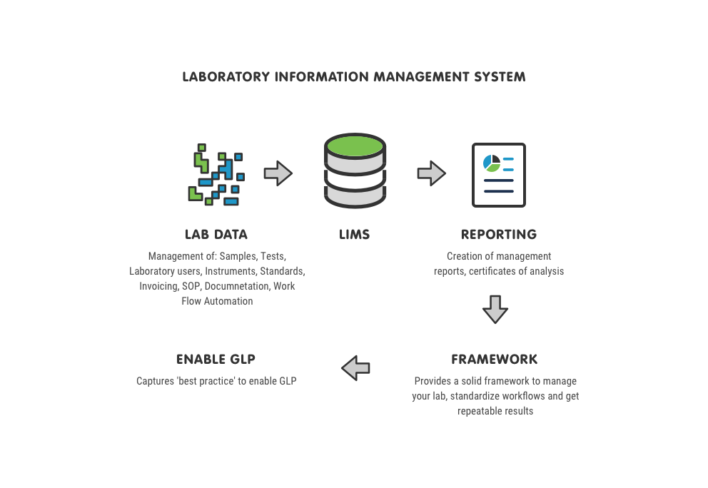 What is a LIMS | LIMS Definition | Autoscribe Informatics